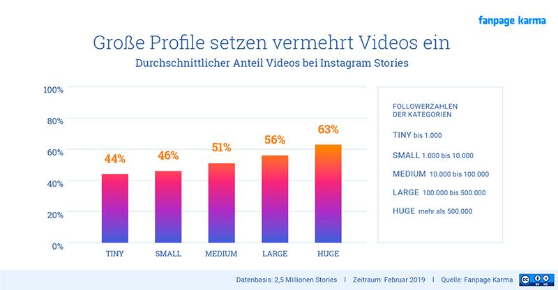 Diagramm - Große Profile setzen vermehrt Videos ein