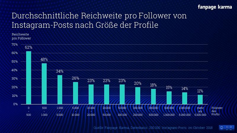 Diagramm - Durchschnittliche Reichweite pro Follower